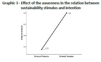 Comunicação de sustentabilidade e seu efeito na intenção do