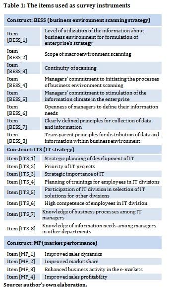 environmental scanning process